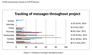 Castrillo, Maria Dolores, Martin-Monje, Elena & Bárcena, Elena   New Forms of Negotiating Meaning  on the Move: the Use of Mobile- Based Chatting for Foreign Language Distance Learning. En IADIS International Journal on WWW/Internet Vol. 12, No. 2, pp. 58 ISSN: 1645-7641